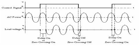 zero-crossing timing diagram